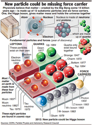 higgs boson discovery 1