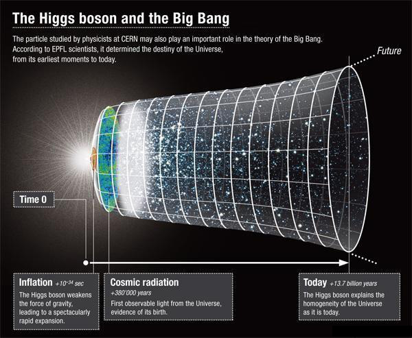 higgs boson discovery 4