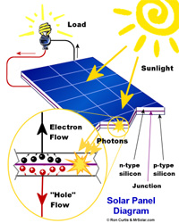 Energy News | How Does Solar Energy Work? | Tech Hydra
