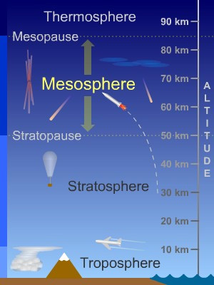 diagram of the mesosphere a labeled diagram of the cross section of the skin