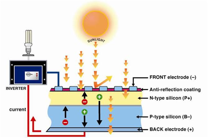 Physics News Nanowires Increase Efficiency Of Solar