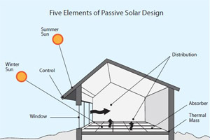 Tribune highlights as well Birdhouses furthermore Passive Solar Energy likewise Projects besides Casitas De Pajaros. on lighthouse designed house plans