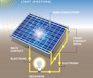 Energy Information Solar Energy Tech Hydra