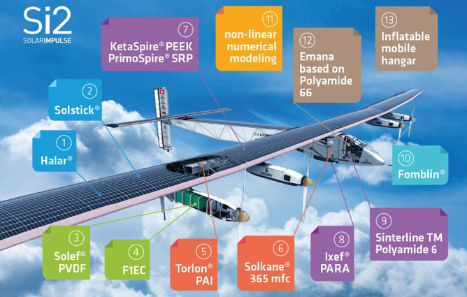 solar impulse 2 features