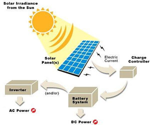 Energy Information Solar Energy Tech Hydra