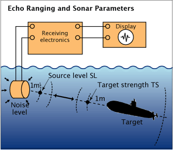 sonar technology