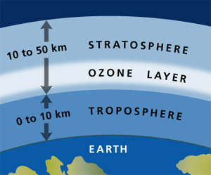 an overview of the ozone layer in the earths atmosphere The first of these is the condition of the ozone layer, a blanket of air that helps to keep ultraviolet light out of the lower levels of the atmosphere this is particularly helpful, as ultraviolet light can cause some serious damage to much of the life on earth.