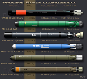 types of torpedoes