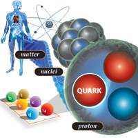 what is a quark
