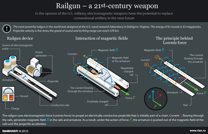 U S  Navy U2019s Electromagnetic Railgun Weapon Technology